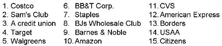 Top 15 Firms That Meet Consumers'Needs