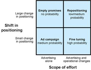 Positioning And Scope Of Effort