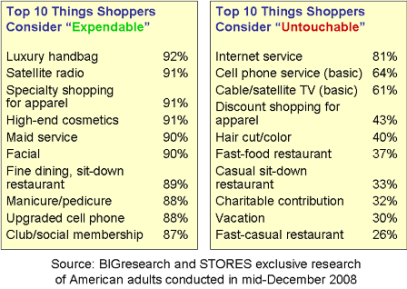 Top 10 items that consumers view as expendable and untouchable