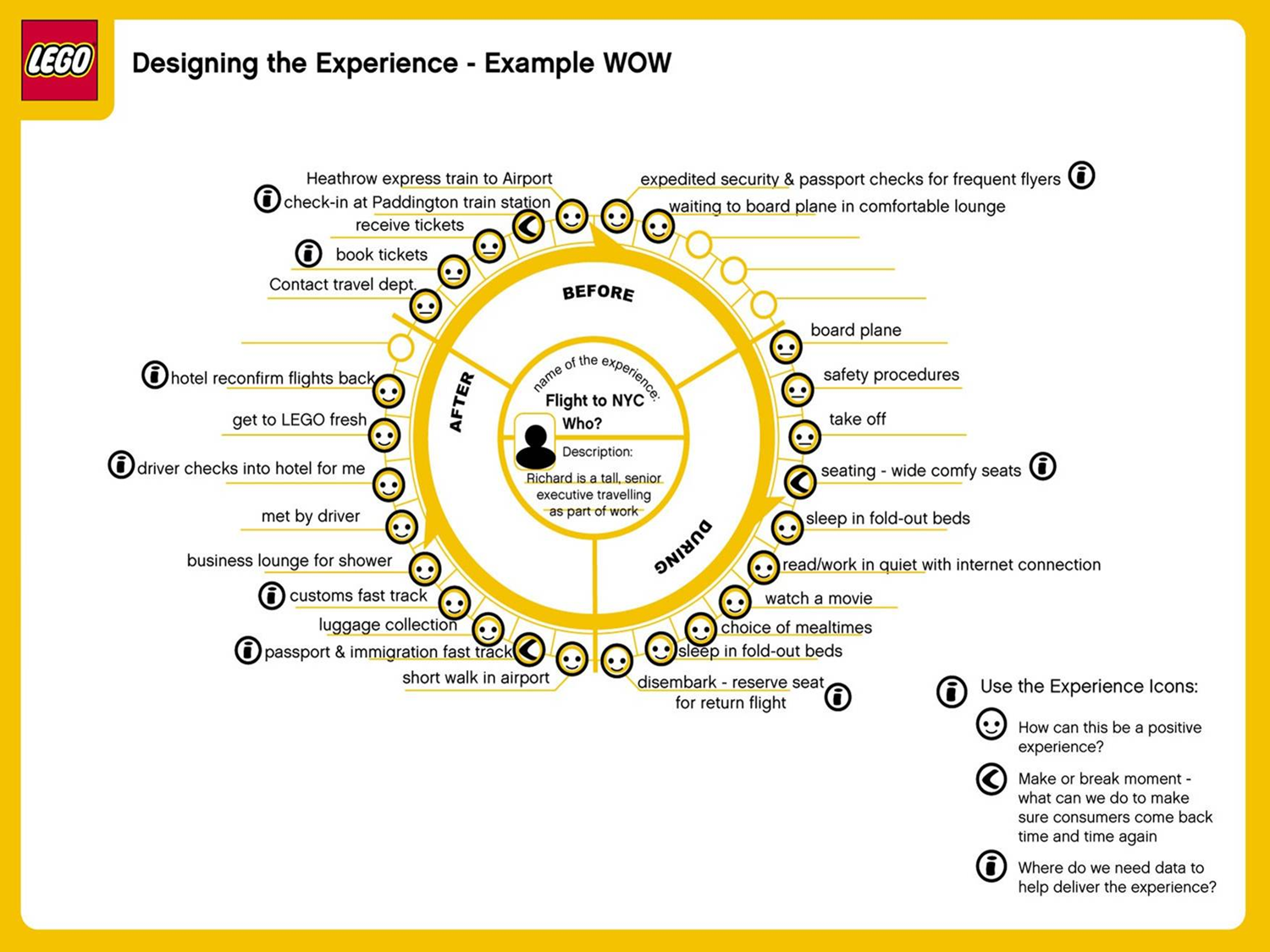 Lego - Designing the Experience - Example WOW