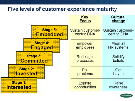 5 stages of CxP maturity_2