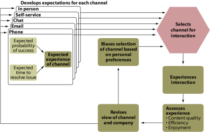 Channel Choices
