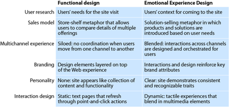 Forrester Research graphic about Emotional Experience Design