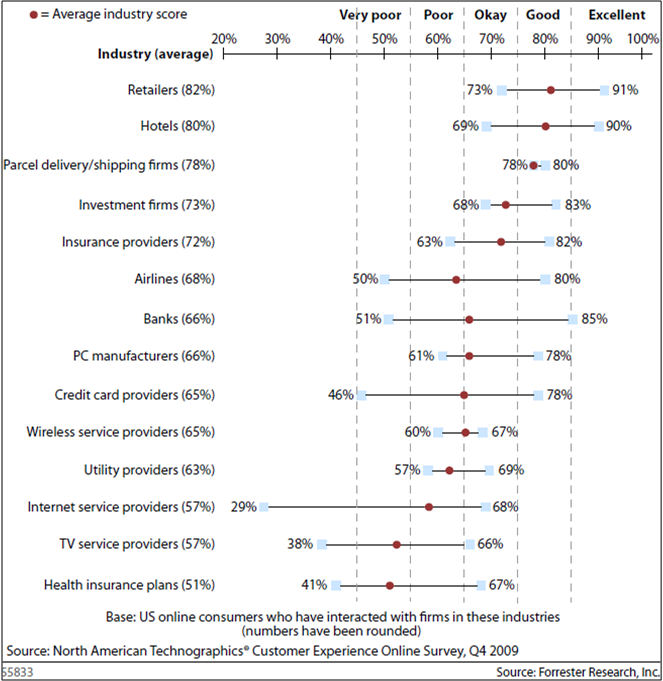 2010 CxPi Industry Scores