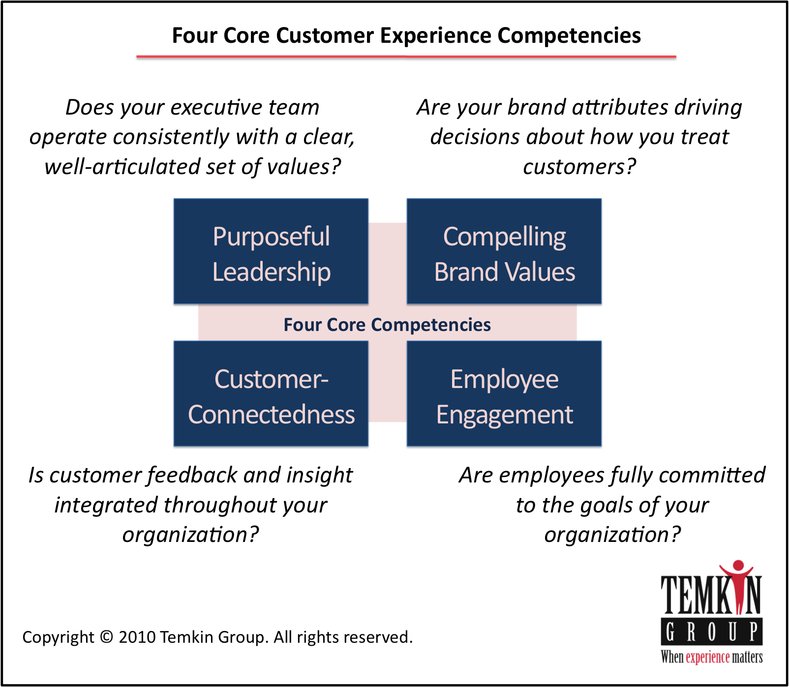 core competence of yum brand We take a look at competency interviews in more detail and show you how to prepare are you recruiting how we can help  these assess social competence.