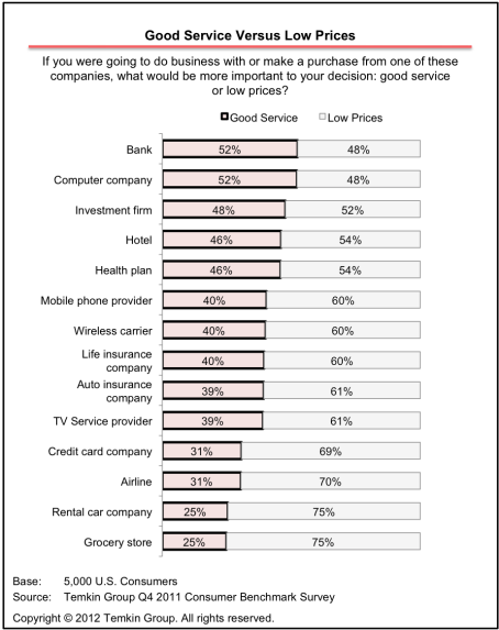 Supplemental Life Insurance Data