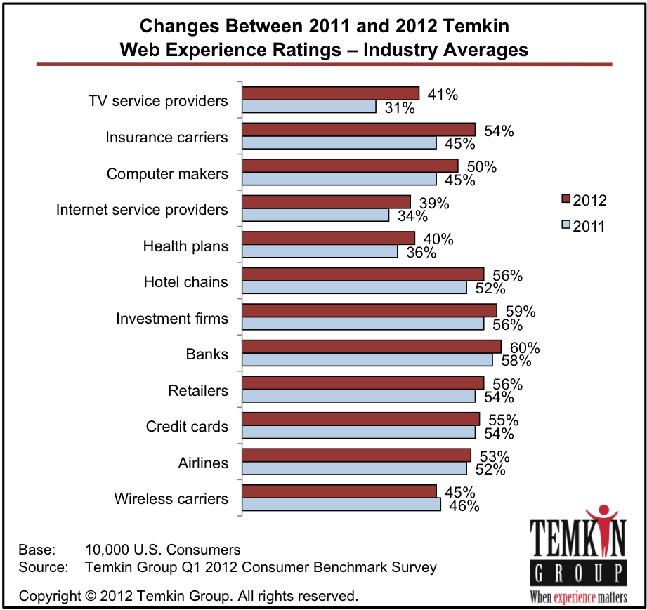 2012 Temkin Web Experience Ratings