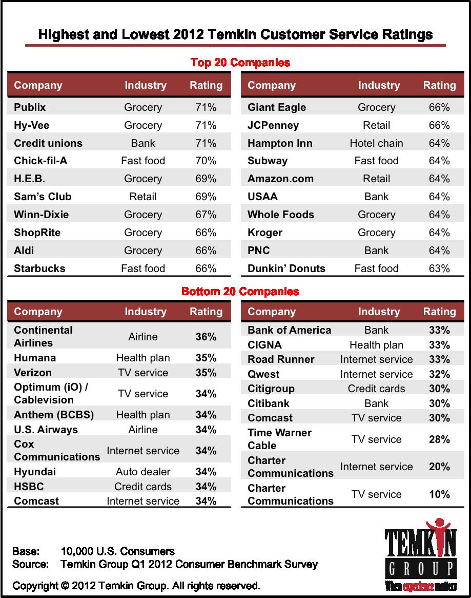 Car Insurance Customer Satisfaction Ratings