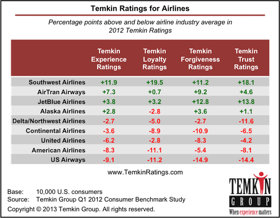 Temkin Ratings