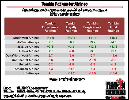 Temkin Ratings