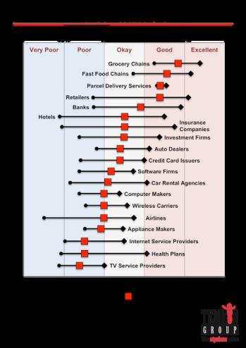 2013 Temkin Experience Ratings