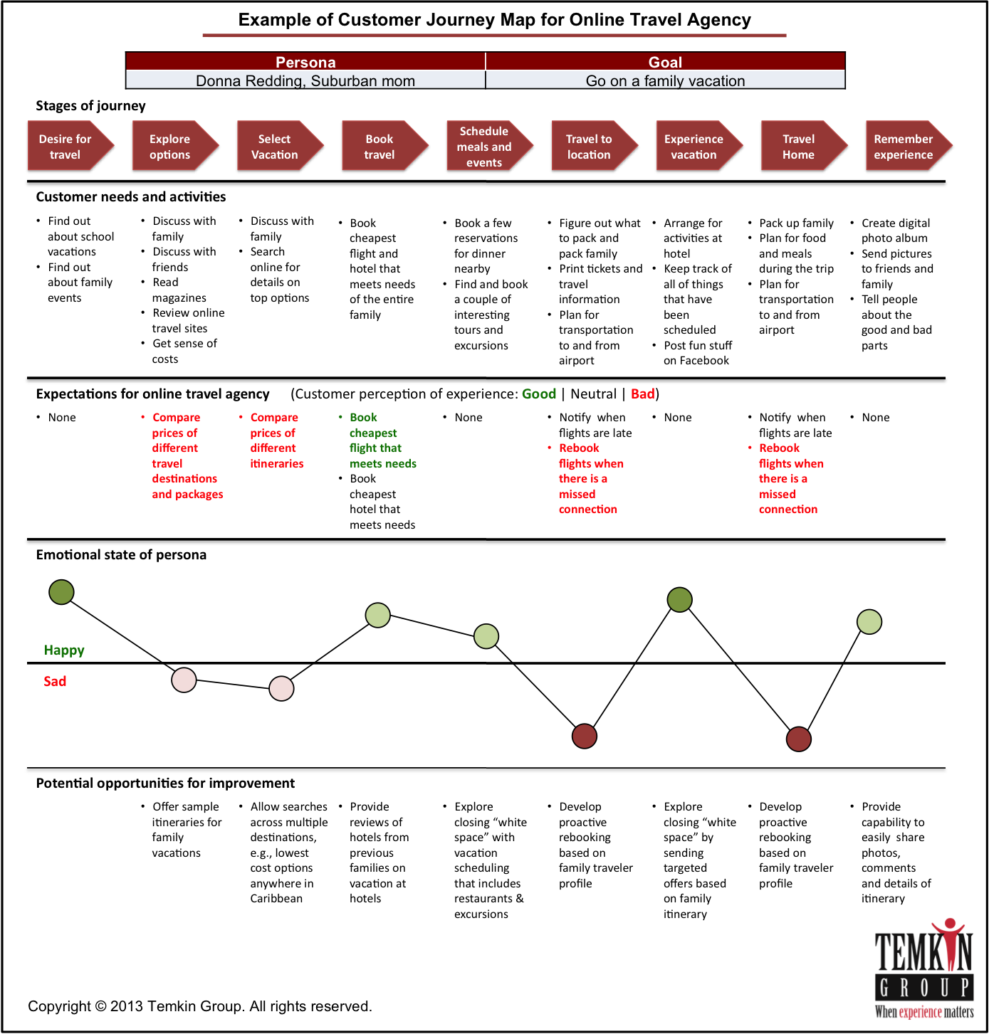 Should You Create A Candidate Journey Map - Oracle customer experience journey mapping