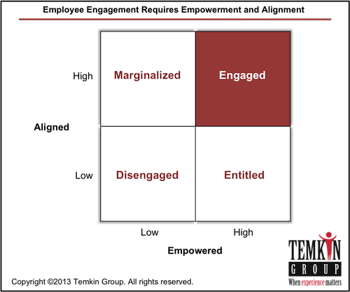 EmployeeEngageEntitled2