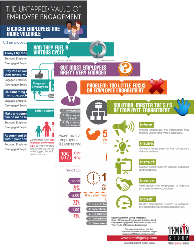 The Untapped Value of Employee Engagement (Infographic)