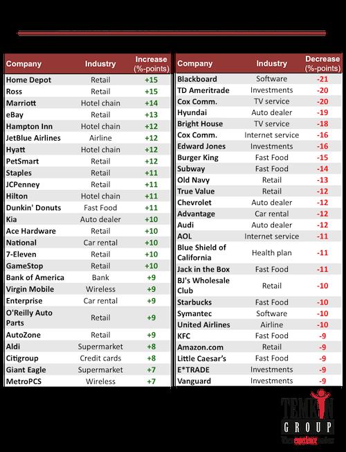 usaa tops 2015 temkin customer service ratings
