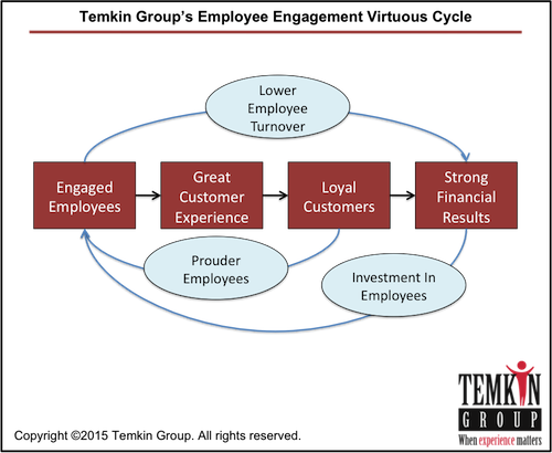 Temkin Group's Employee Engagement Virtuous Cycle