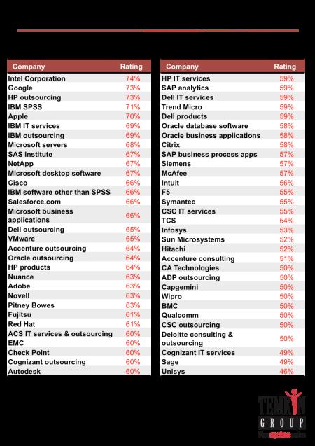 1601_ProductRelationshipSatisfaction_Ratings