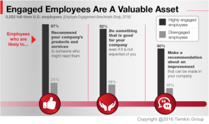 1609ee_engagedemployeesarevaluableassets