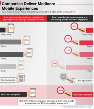 1611_mobilecx_companiesdelivermediocremobileexperiences