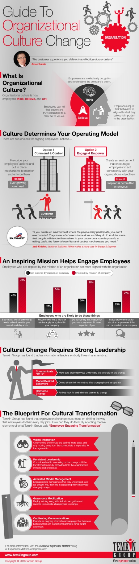guide-to-organizational-culture-change