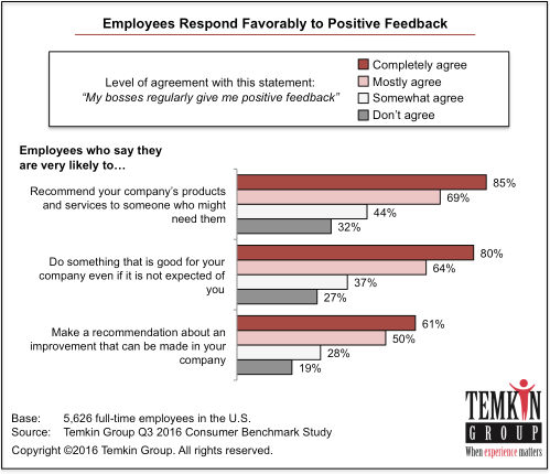 1611_employeerespondtopositivefeedback
