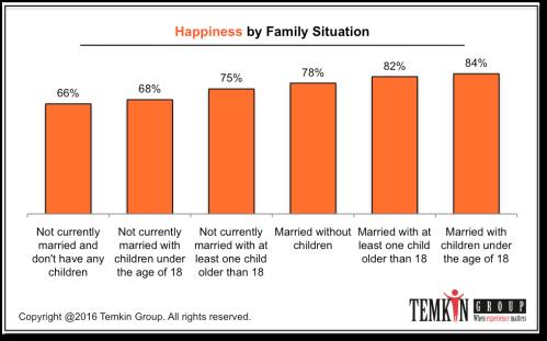 1611_hapinessbyfamilysituation