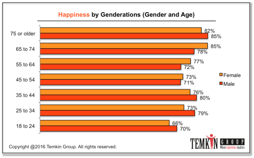 1611_hapinessbygenderations