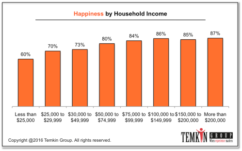1611_hapinessbyincome