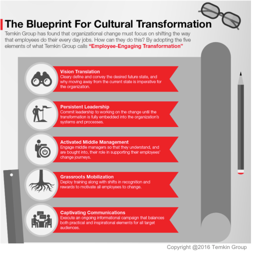 1610culture_blueprintforculturalchange