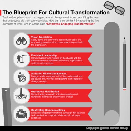 1610culture_blueprintforculturalchange