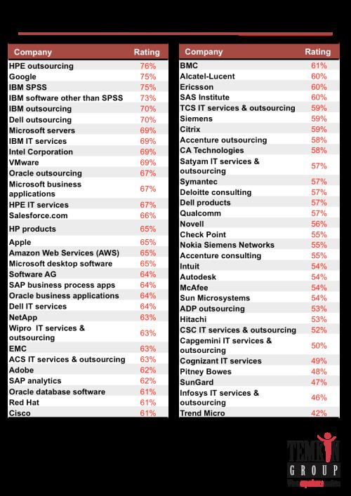 1701_techproductrelationshipoverallresults