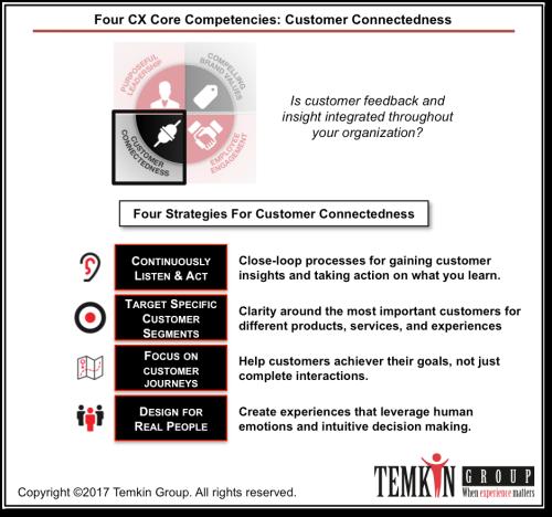 Customer Connectedness