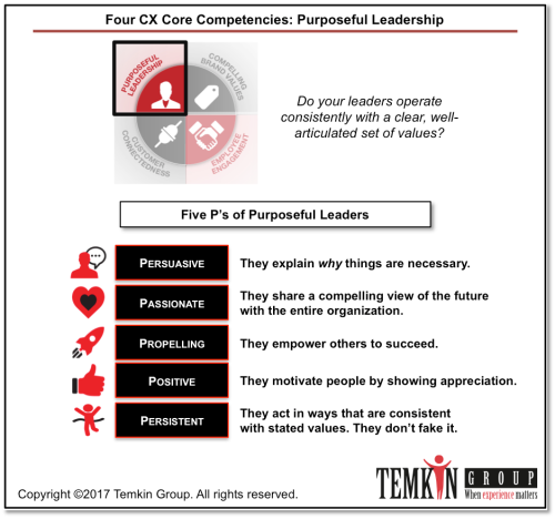 purposeful leadership