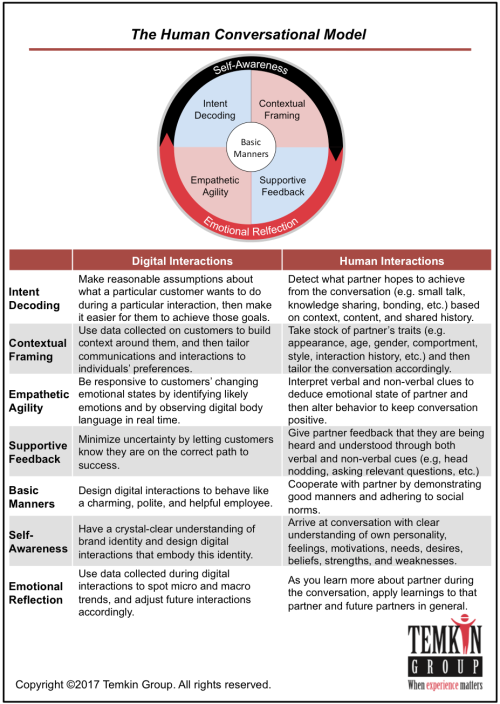 human conversation model for digital interactions