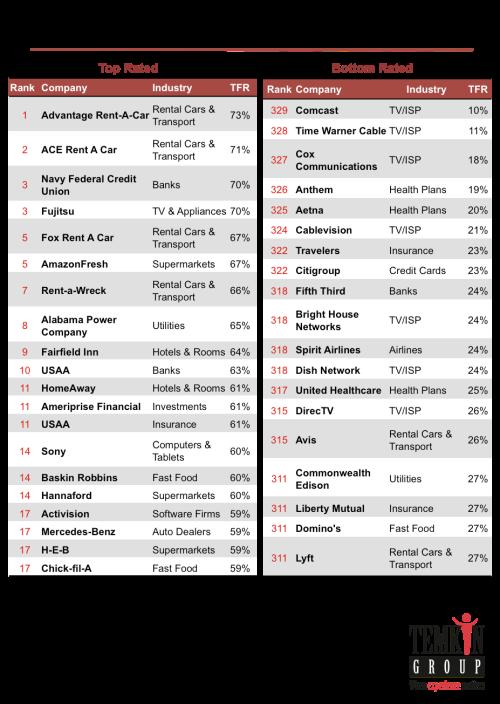 Dataset: 2017 Temkin Forgiveness Ratings (U S )