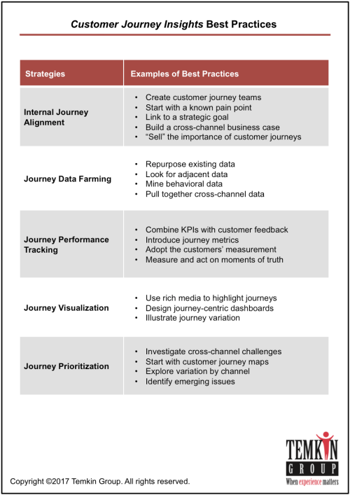 Customer journey insights best practices