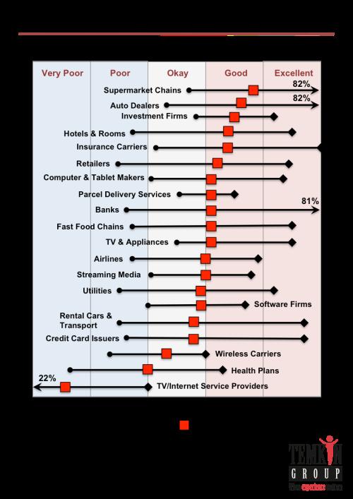 temkin trust ratings industry scores