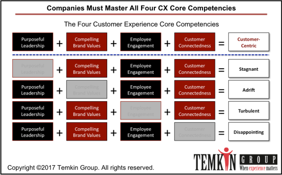 four customer experience core competency mastery